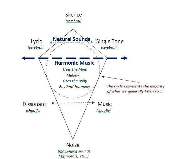 5-levelsofmusic